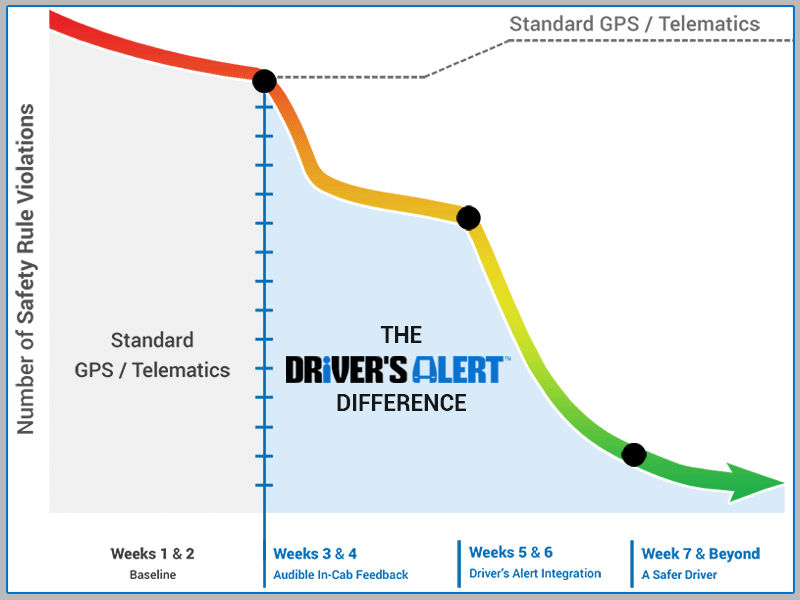 Standard GPS Telematics